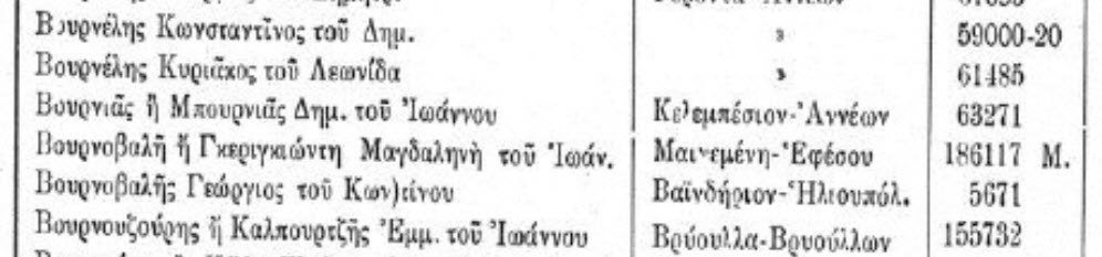 Greek genealogy research of Asia Minor records