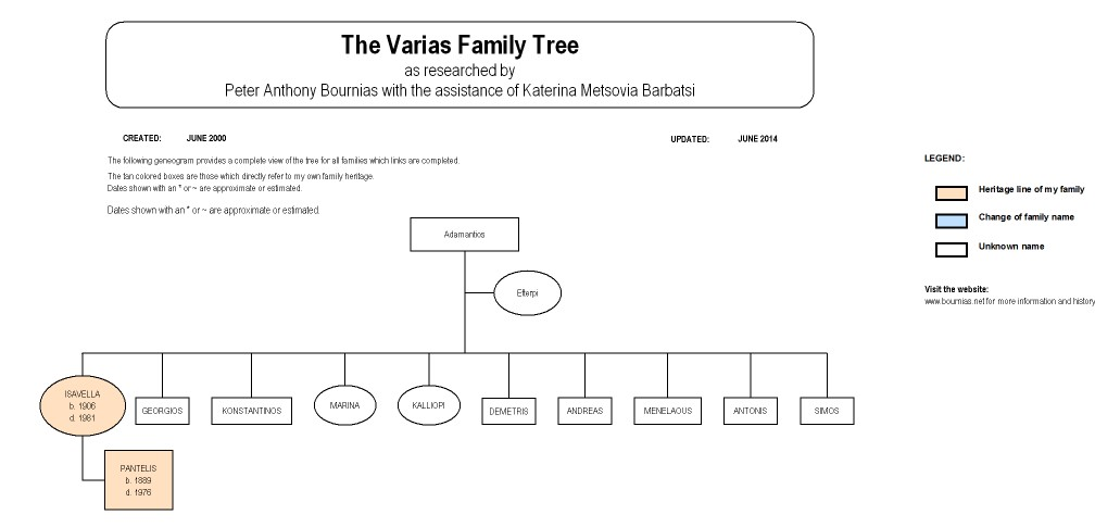 The Varias Family Tree