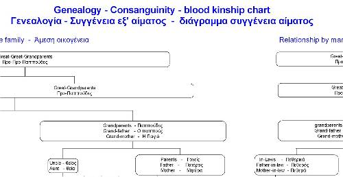 Greek Genealogy and Consanguinity